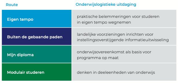 De vier studentroutes van flexibel onderwijs (Bron: Impact van flexibele studentroutes op onderwijslogistiek, Versnellingsplan Onderwijsinnovatie met ICT Zone Flexibilisering)